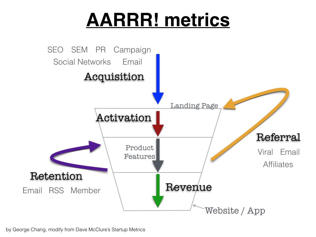 AARRR Metrics