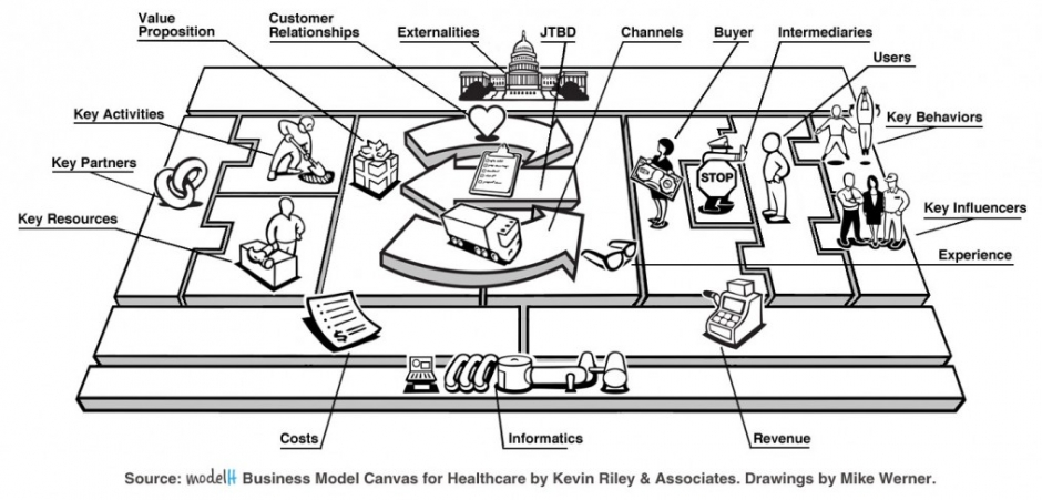 bussiness model canvas example